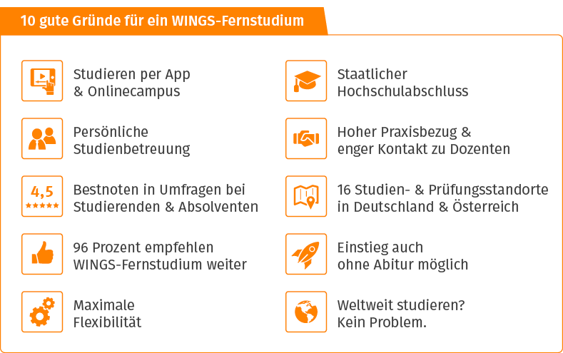 Checkliste Bachelorstudium | WINGS-Fernstudium